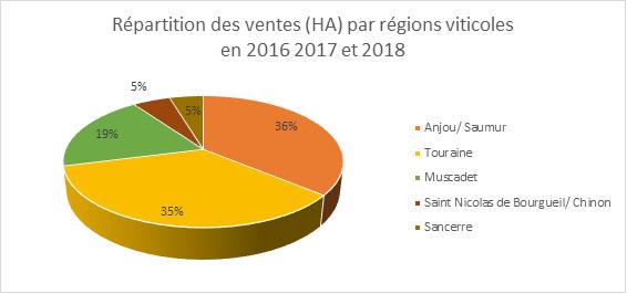repartition des ventes par région viticoles